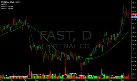 FAST: Been in 35-55range since '11.