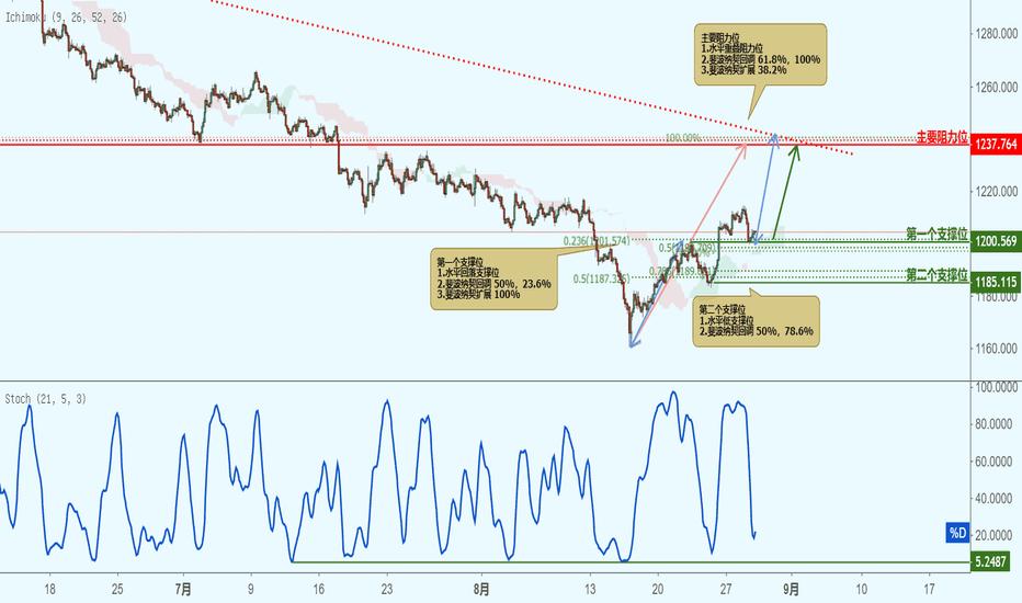 XAUUSD: XAUUSD 黄金兑美元-接近支撑位,反弹上涨!
