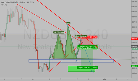 NZDUSD: quick thought