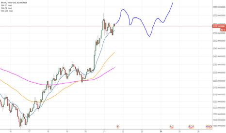 BTCUSDT: Bitcoin samba