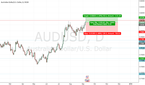 AUDUSD: AUDUSD short trade idea