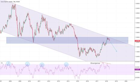 EURUSD: EUR/USD Long-term Short