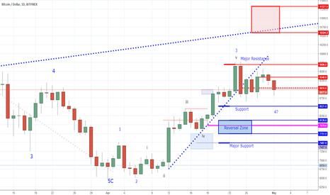 BTCUSD: Bitcoin Still Hoovering Around Shallow Support
