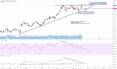 LMT: Trade Setup $LMT ---6/10 Rating---