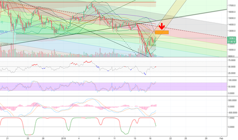 XBTUSD: XBTUSD BTCUSD short trade potential