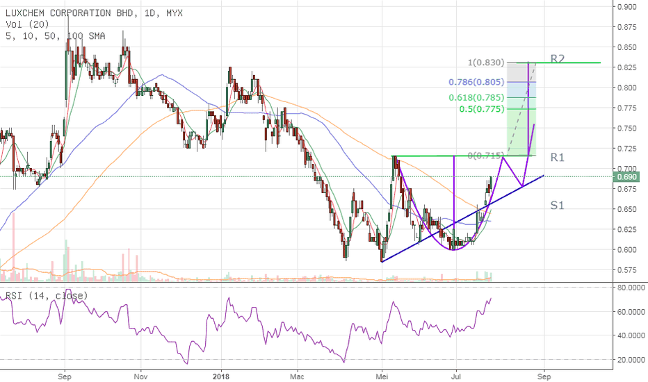 5143: LUXCHEM - potensi cup & Handle