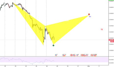 USDCHF: Long and Short on Gartley Bear USDCHF |H1| Which one will it be?