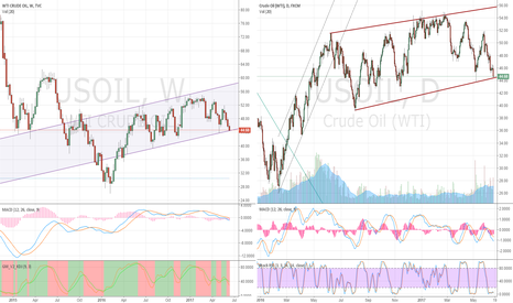 USOIL: US OIL  WTI  DAY compare WEEK