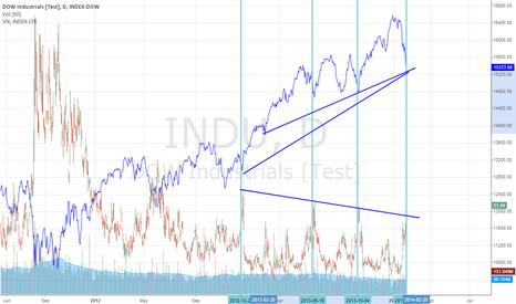 INDU: INDU DOW VIX Show a rebound signal