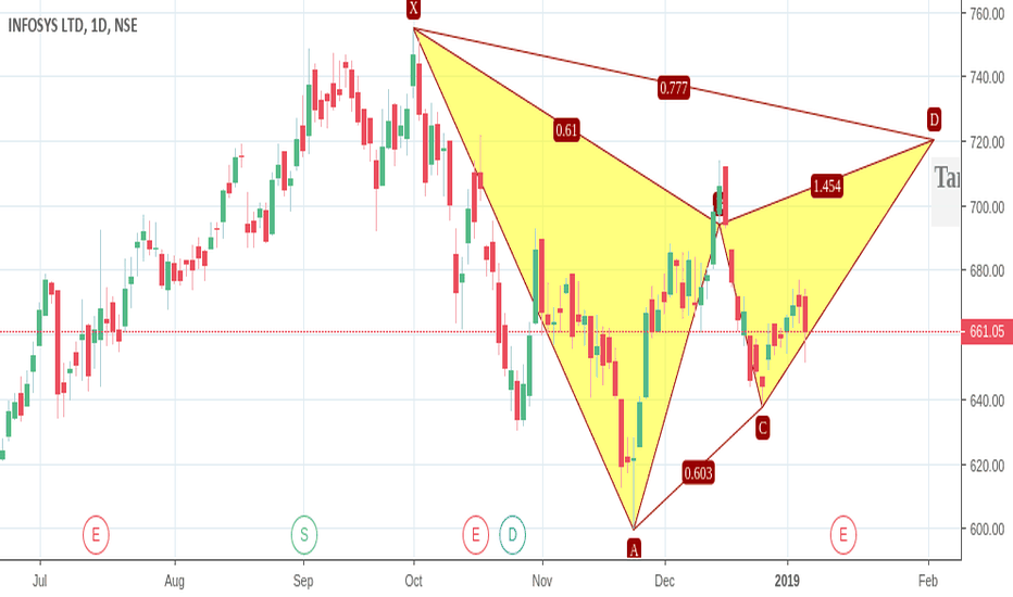 INFY: BUY INFY TARGET 720