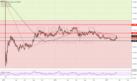 EURCHF: EURCHF on the road to nowhere
