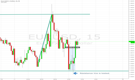 EURUSD: 10 pips were earned.