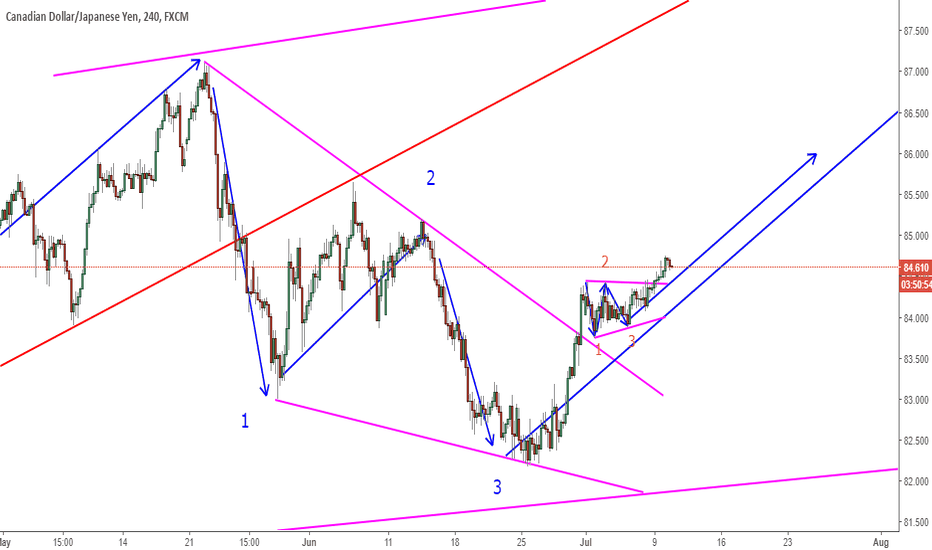 CADJPY: CADJPY 400 Pips On The Table