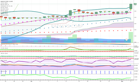 RSYS: tech play above cloud gap up on weak day