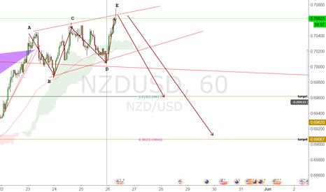 NZDUSD: NZD USD UPDATE