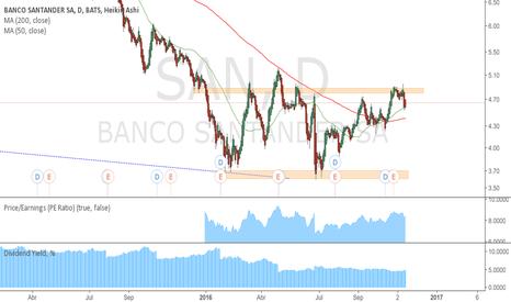 SAN: Gráfico Banco Santander (SAN)
