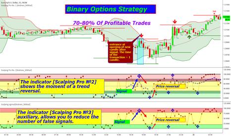 Binary options chart indicators 70 best betting money management system
