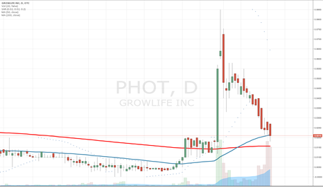 PHOT: $PHOT Bearish Close Below 50MA