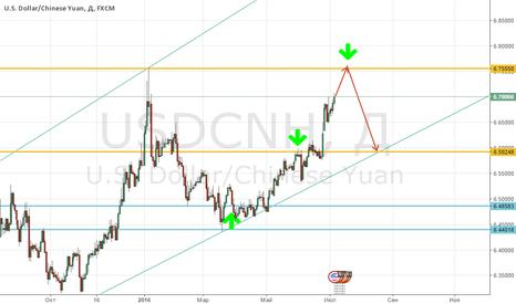 USDCNH: Готовимся к продажам юаня!