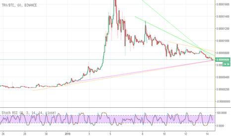 TRXBTC: analisa chart  tron trx