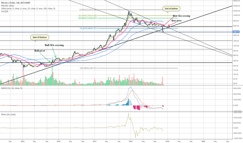 BTCUSD: Beginning of the real bear market
