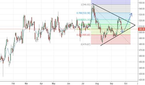 AXISBANK: Axis bank - Symmetric Triangle