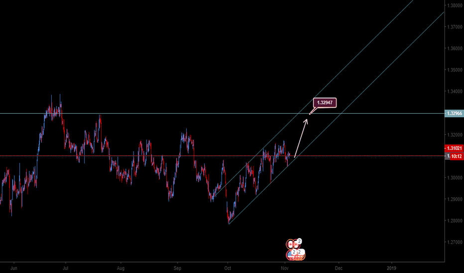 USDCAD: USDCAD continue uptrend