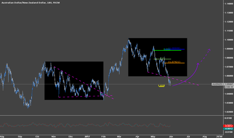 AUDNZD: find some bullish recovery here