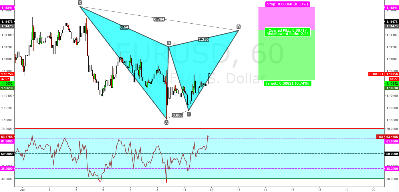 Potential bearish gartley!!!