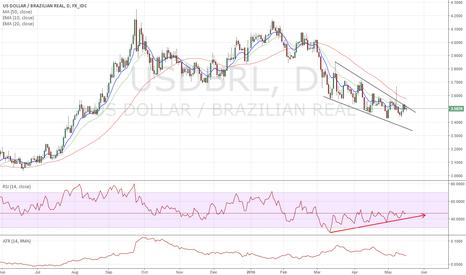 USDBRL: $USDBRL - Falling wedge and RSI divergence
