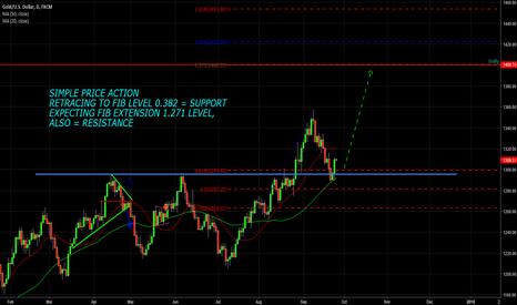 XAUUSD: Gold good time to buy