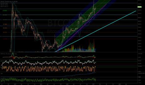 BTCCNY: Bitcoin Long Term Pitchfork and Trendline