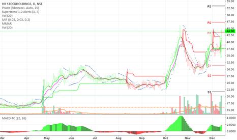HBSTOCK: Buy HB stock