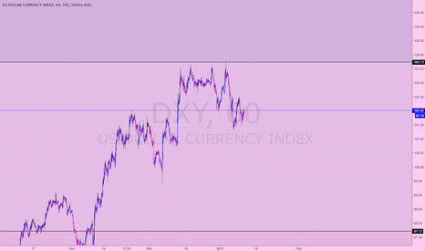 DXY: dxy (v2) S&R (1 hr)