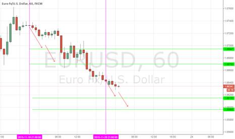 EURUSD: EURUSD, DAILY (NOVEMBER 23, 2015)
