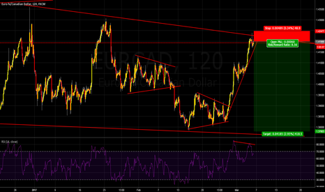 EURCAD: EUR/CAD is going nice