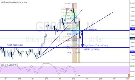 GBPCAD: GBPCAD Monthly Target - CONCEPT ONLY