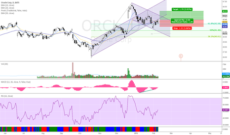 ORCL: Bullish On ORCL
