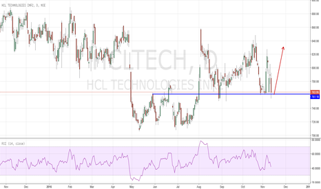HCLTECH: Supply Zone Buy HCLTECH