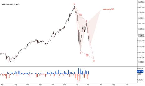 NYA: $NYSE Possible ABCD