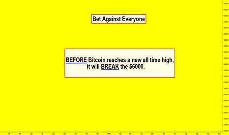 BTCUSD: Bet Against Everyone