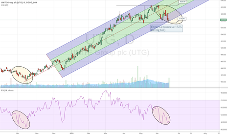 UTG: UTG - possible repeat of bounce in oct '14