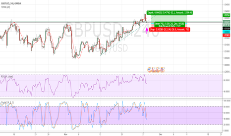 GBPUSD: Is Cable Heading North ?