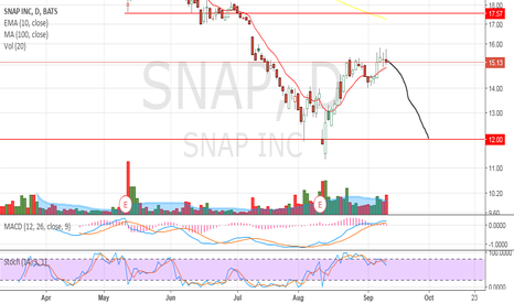 SNAP: I see another retest to the downside