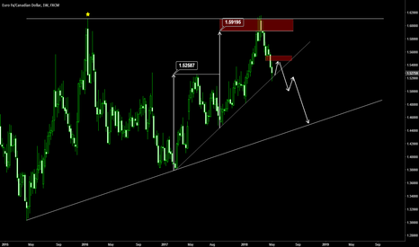 EURCAD: Don't Be Fool!