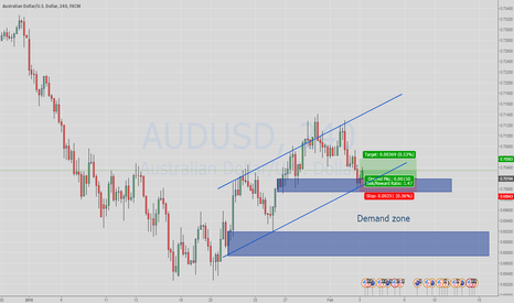 AUDUSD: Long AUDUSD at Demand zone