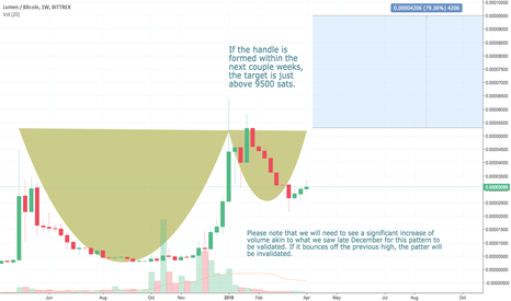 XLMBTC: Possible cup and handle forming in the weekly chart.