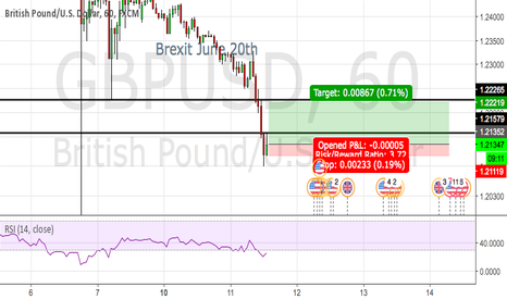 GBPUSD: Long scalp to wick at 1.23.