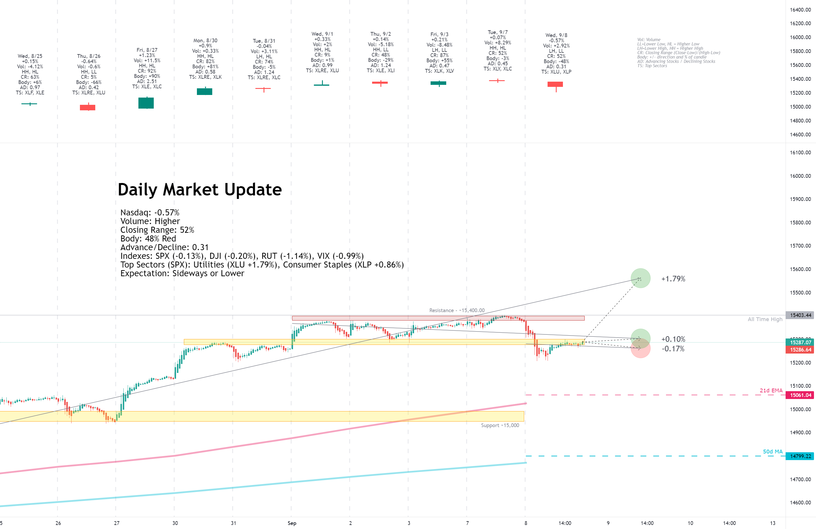Daily Market Update for 9/8