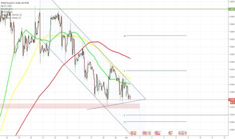 GBPUSD: GBP/USD fails to break above 55- and 100-hour SMAs